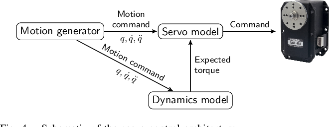 Figure 4 for A ROS-based Software Framework for the NimbRo-OP Humanoid Open Platform