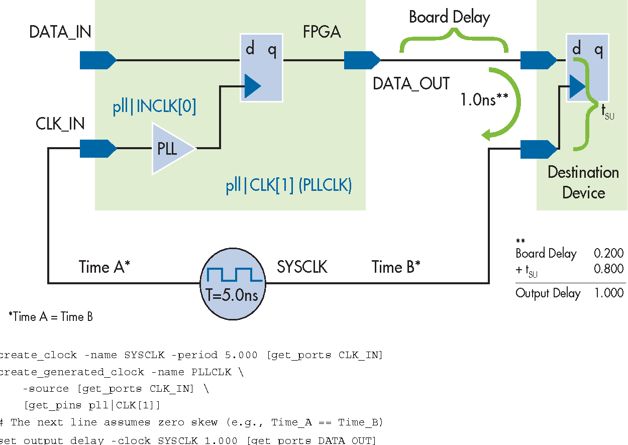 Timequest Timing Analyzer Native Sdc Support For Analysis Create Diagram Figure 1