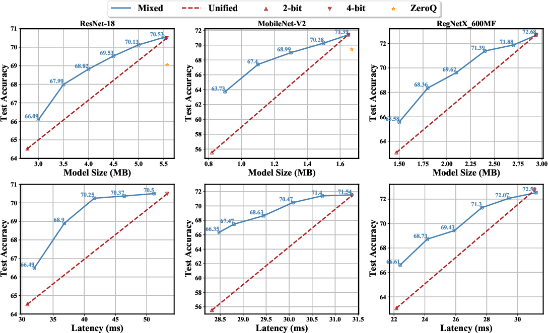 Figure 4 for BRECQ: Pushing the Limit of Post-Training Quantization by Block Reconstruction