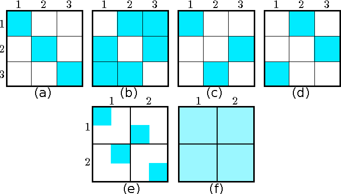 Figure 2 for Graph-based semi-supervised learning for relational networks