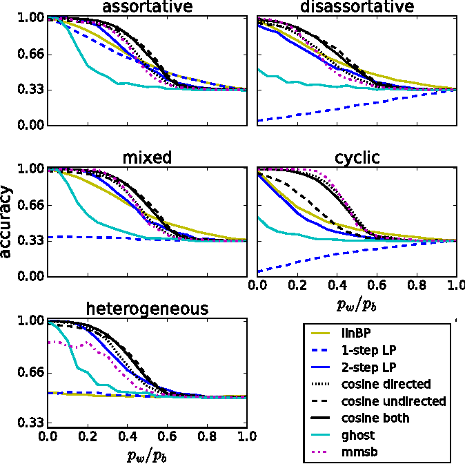 Figure 3 for Graph-based semi-supervised learning for relational networks