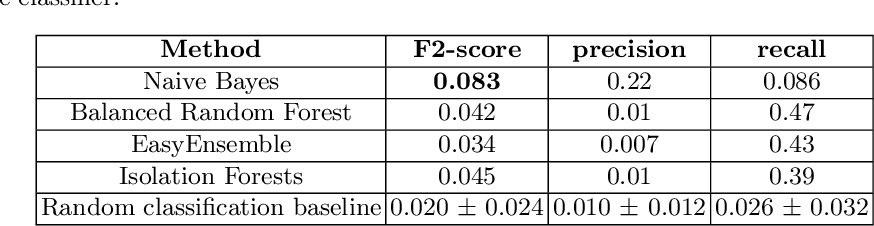Figure 4 for Patient-independent Schizophrenia Relapse Prediction Using Mobile Sensor based Daily Behavioral Rhythm Changes