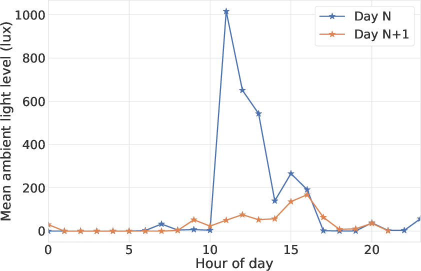 Figure 3 for Patient-independent Schizophrenia Relapse Prediction Using Mobile Sensor based Daily Behavioral Rhythm Changes