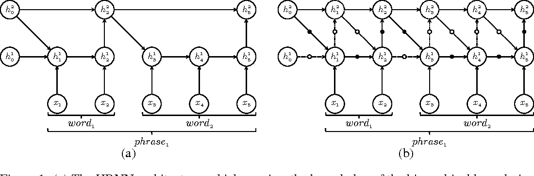 Figure 1 for Hierarchical Multiscale Recurrent Neural Networks