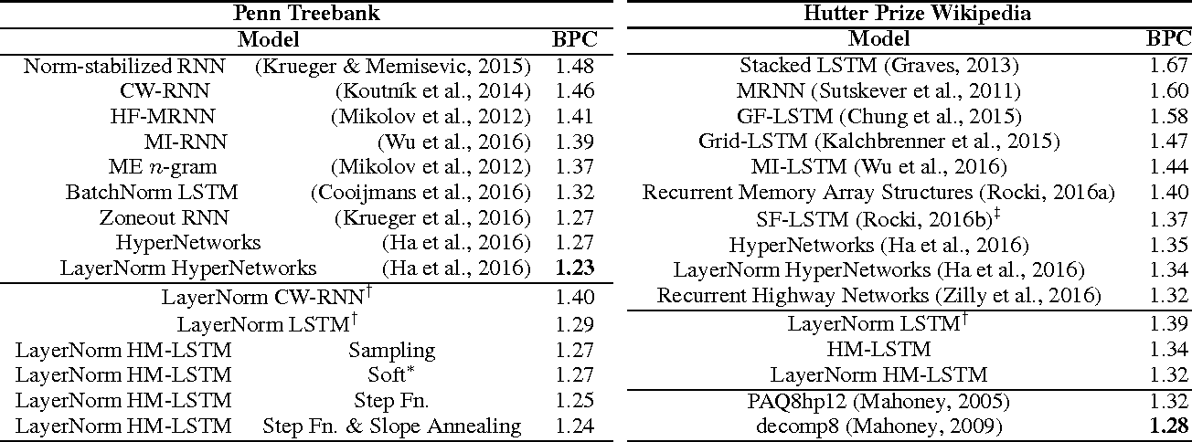 Figure 2 for Hierarchical Multiscale Recurrent Neural Networks