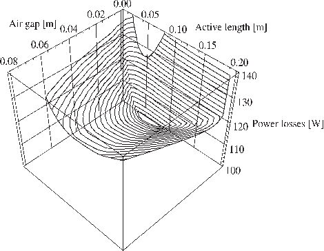 Fig. 7. Pareto frontier of the power losses, the active length, and the air gap. No extra constraint is added on the radial dimensions of the rotor.