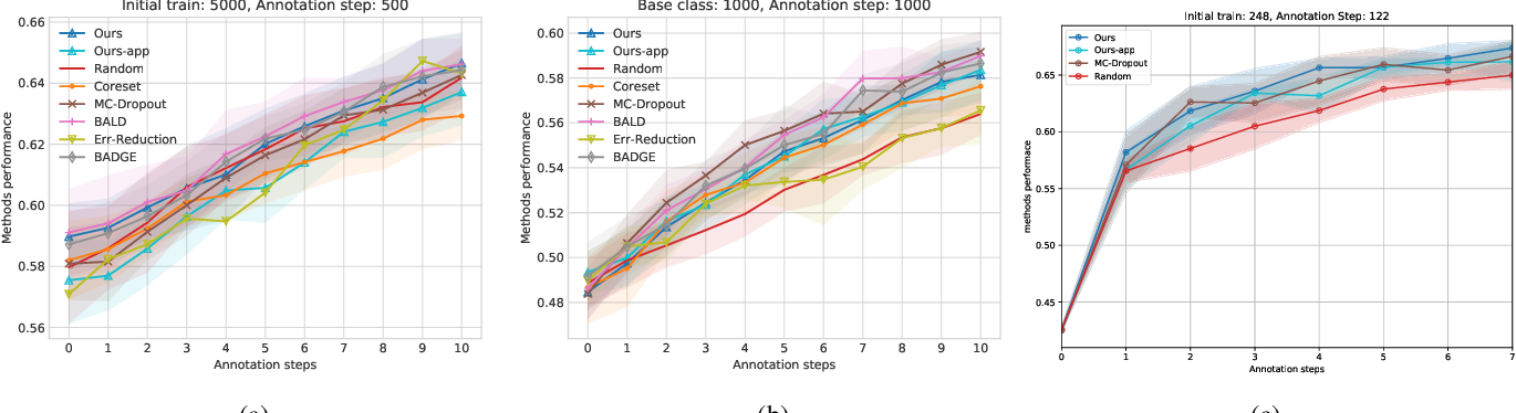 Figure 4 for Identifying Wrongly Predicted Samples: A Method for Active Learning