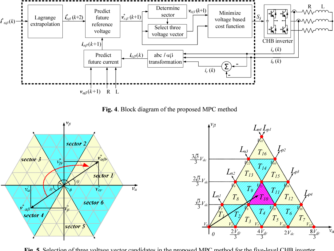 Simple Algorithm With Fast Dynamics For Cascaded H Bridge Multilevel Inverter Block Diagram 1 Figure 5