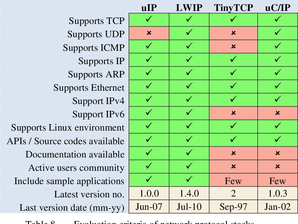 Lwip Example
