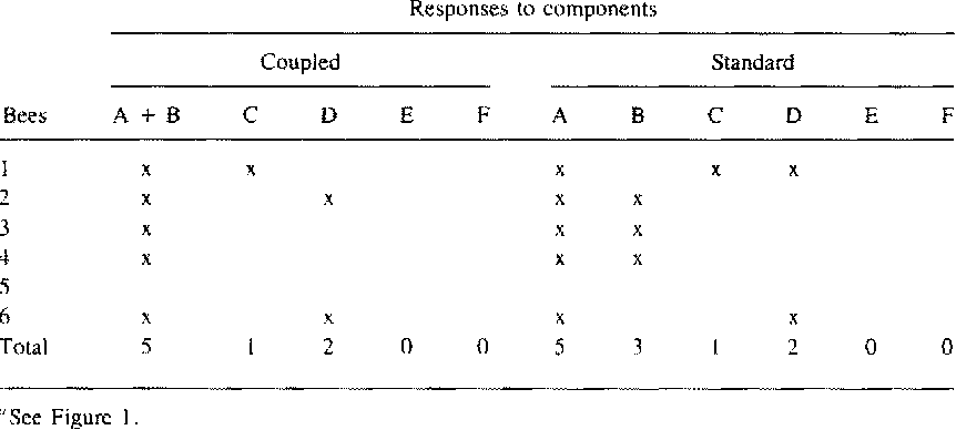 TABLE 1. C P E RESPONSES (CROSSES) OF SIX CONDITIONED HONEY BEES TO COMPOUNDS A-F