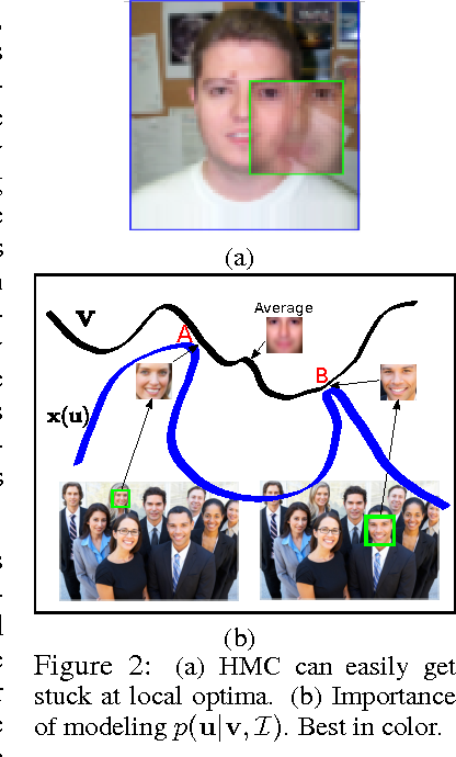 Figure 3 for Learning Generative Models with Visual Attention