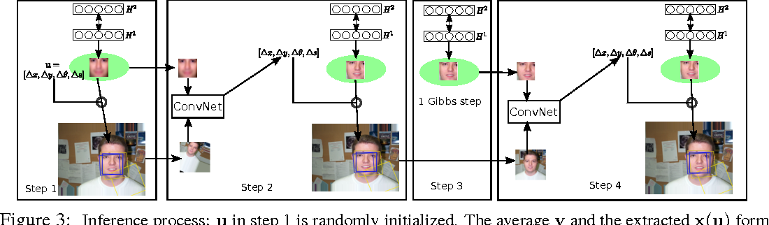 Figure 4 for Learning Generative Models with Visual Attention