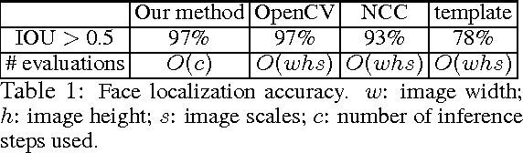 Figure 2 for Learning Generative Models with Visual Attention