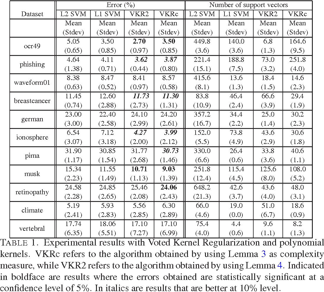 Figure 1 for Voted Kernel Regularization