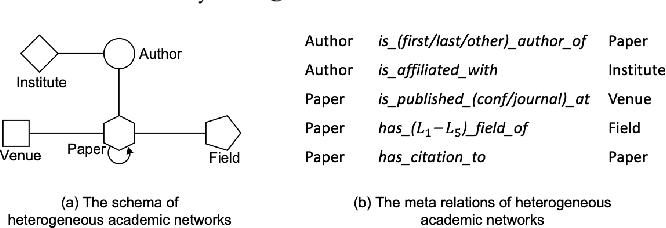 Figure 1 for Heterogeneous Graph Transformer