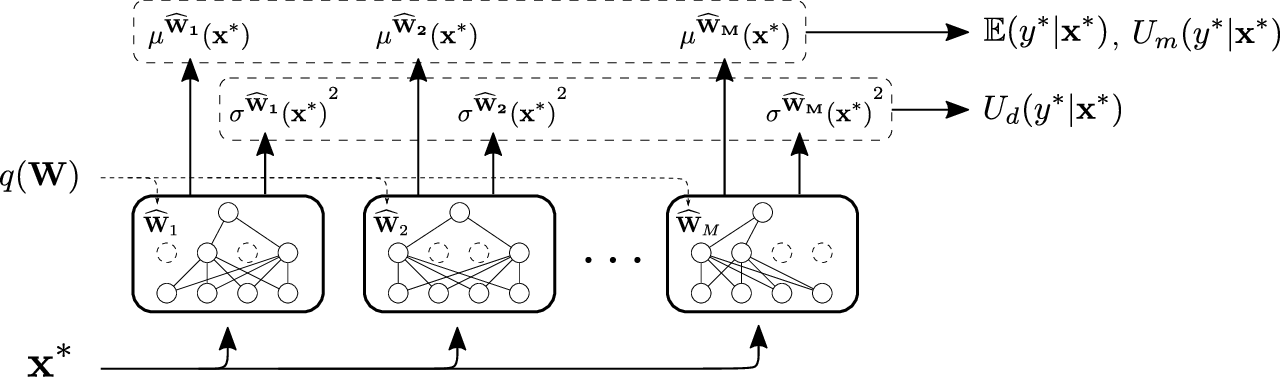 Figure 1 for Quantifying Uncertainties in Natural Language Processing Tasks