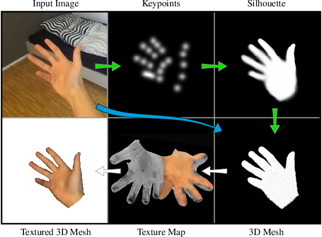 Figure 1 for Realistic Hands: A Hybrid Model for 3D Hand Reconstruction