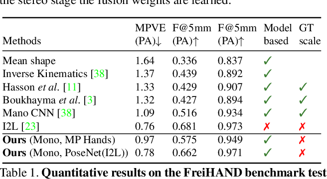 Figure 2 for Realistic Hands: A Hybrid Model for 3D Hand Reconstruction