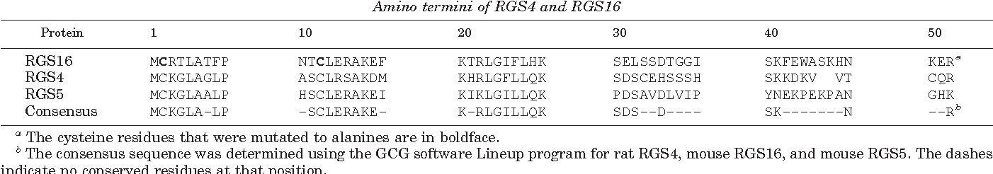 TABLE I Amino termini of RGS4 and RGS16