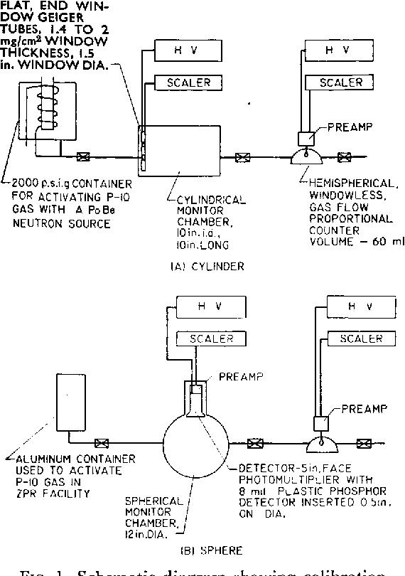 FIG. 1. Schematic diagram showing calibration apparatus.