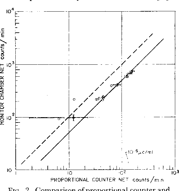 FIG. 2. Comparison of proportional counter and cylindrical gas monitor count rates