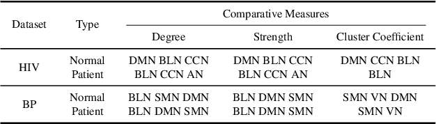 Figure 2 for BrainNNExplainer: An Interpretable Graph Neural Network Framework for Brain Network based Disease Analysis