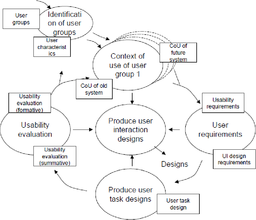 Figure 5 From User Interface Solutions For Supporting Operators