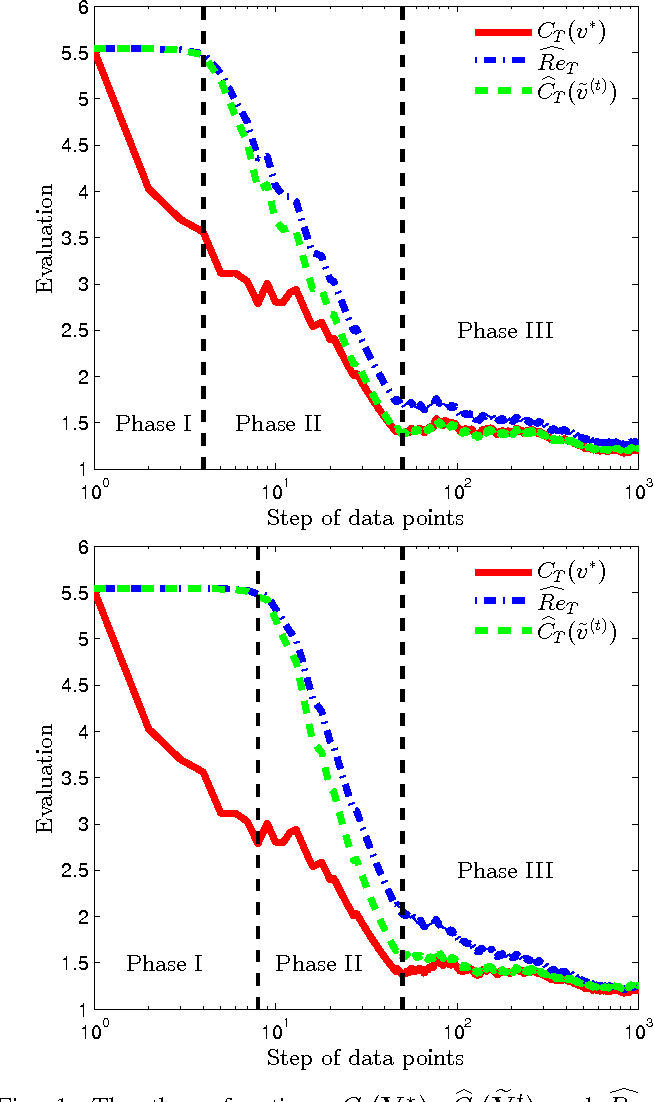Figure 1 for Sequential Logistic Principal Component Analysis (SLPCA): Dimensional Reduction in Streaming Multivariate Binary-State System
