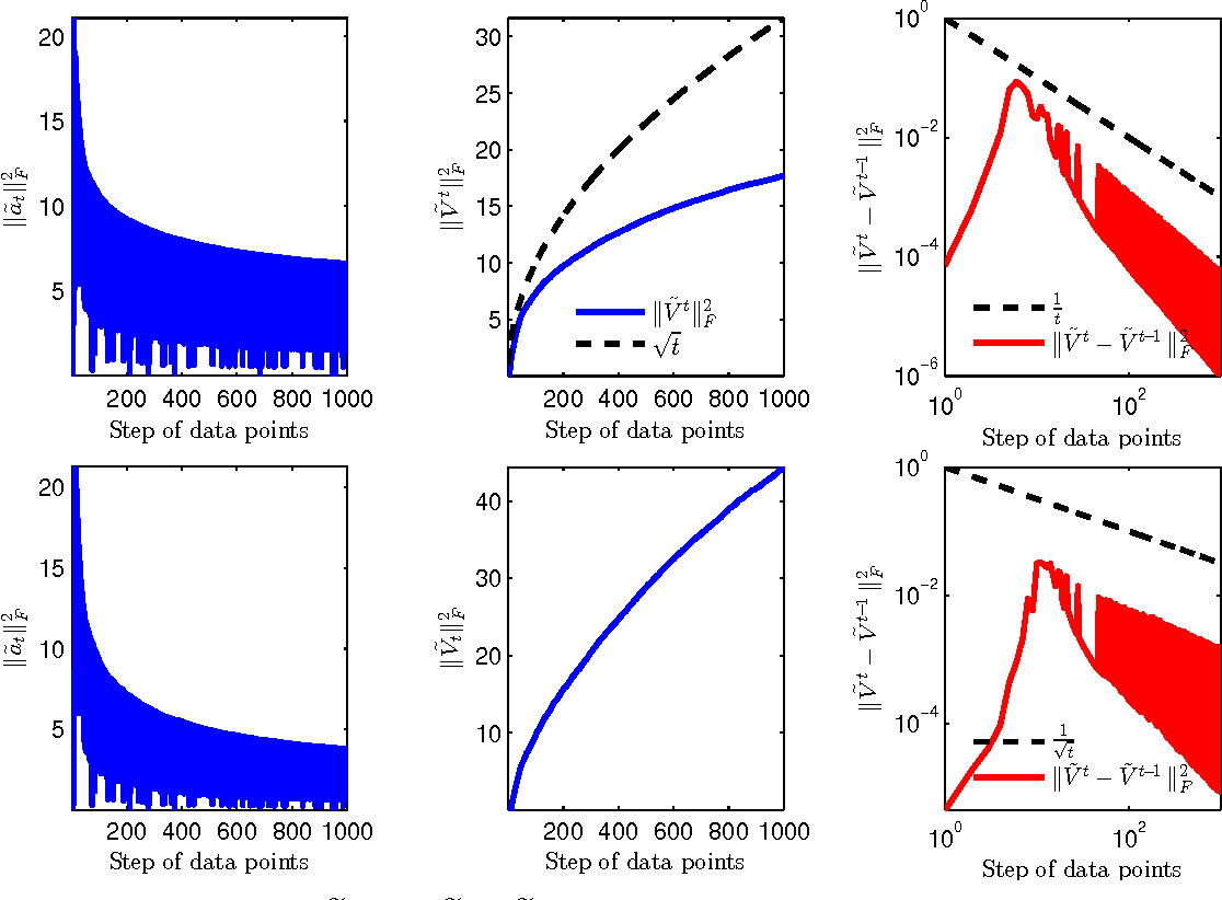 Figure 2 for Sequential Logistic Principal Component Analysis (SLPCA): Dimensional Reduction in Streaming Multivariate Binary-State System