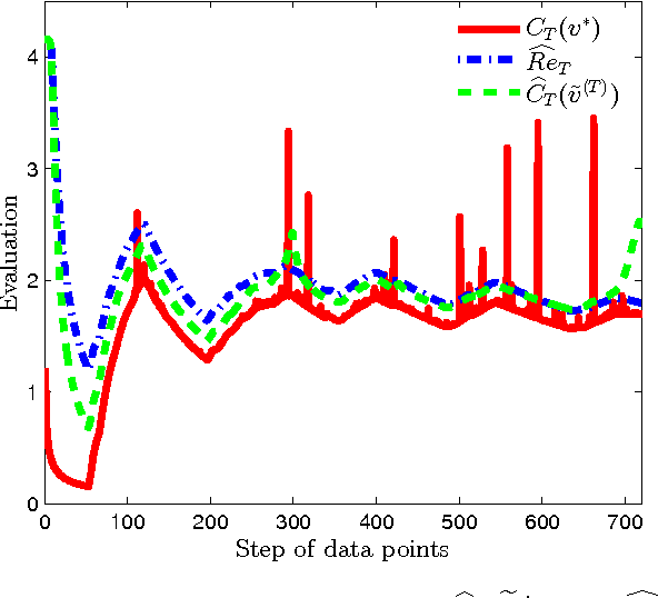 Figure 3 for Sequential Logistic Principal Component Analysis (SLPCA): Dimensional Reduction in Streaming Multivariate Binary-State System