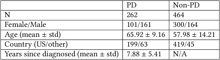 Figure 1 for Detecting Parkinson's Disease from Speech-task in an accessible and interpretable manner