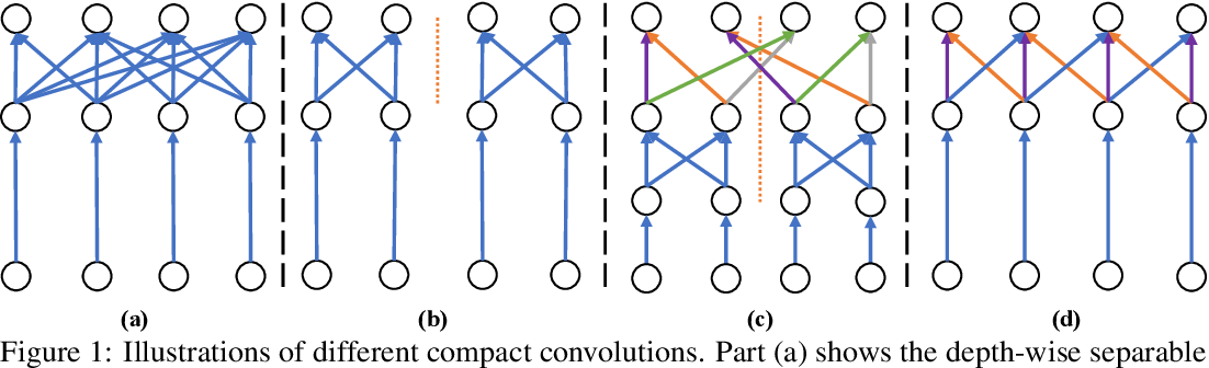 Figure 1 for ChannelNets: Compact and Efficient Convolutional Neural Networks via Channel-Wise Convolutions