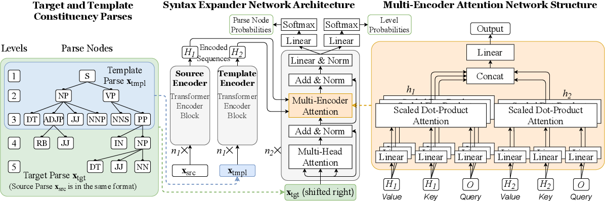 Figure 3 for Transformer-Based Neural Text Generation with Syntactic Guidance