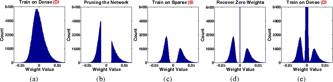 Figure 3 for DSD: Dense-Sparse-Dense Training for Deep Neural Networks