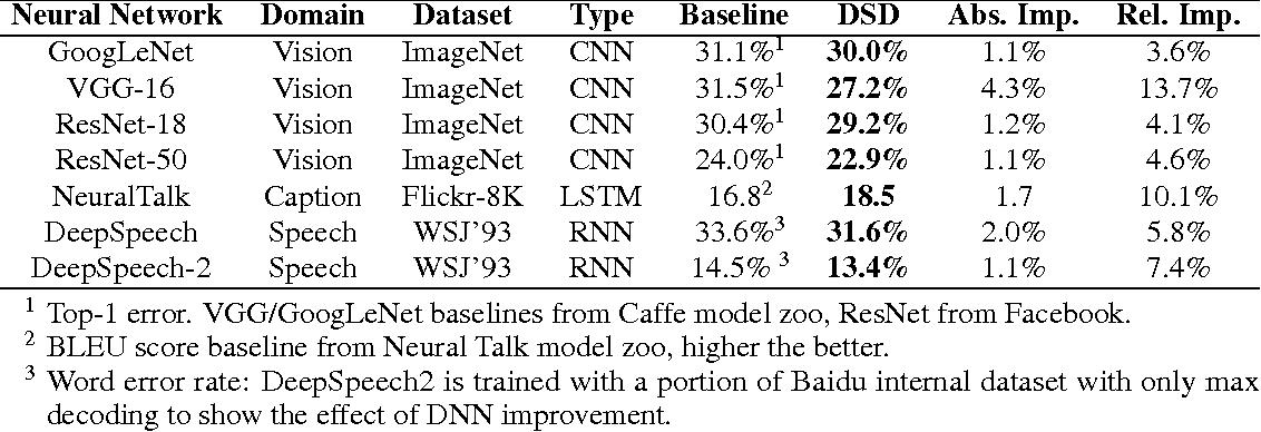Figure 2 for DSD: Dense-Sparse-Dense Training for Deep Neural Networks
