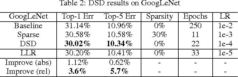 Figure 4 for DSD: Dense-Sparse-Dense Training for Deep Neural Networks
