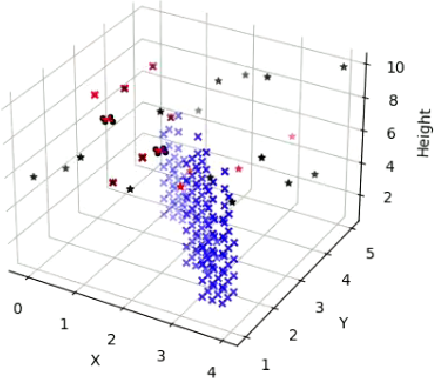 Figure 3 for Comparative Analysis of Agent-Oriented Task Assignment and Path Planning Algorithms Applied to Drone Swarms