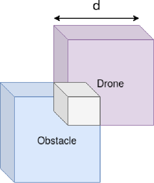 Figure 4 for Comparative Analysis of Agent-Oriented Task Assignment and Path Planning Algorithms Applied to Drone Swarms