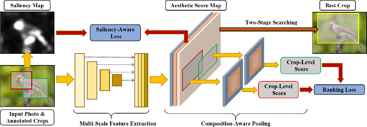 Figure 3 for Image Cropping with Composition and Saliency Aware Aesthetic Score Map