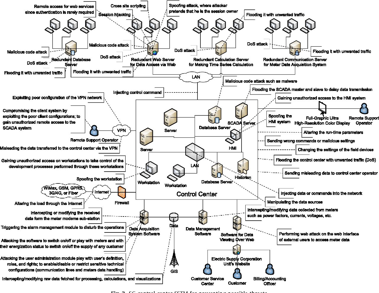 Figure 3 from Integrated smart grid systems security threat