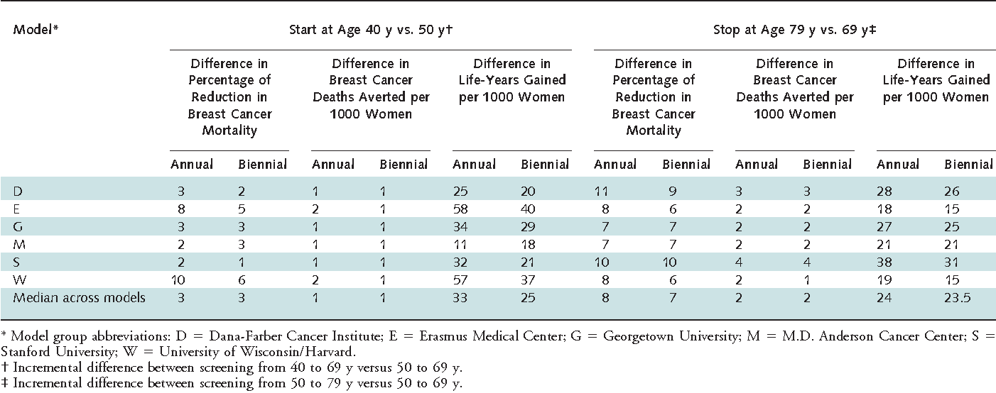 PDF] Effects of mammography screening under different