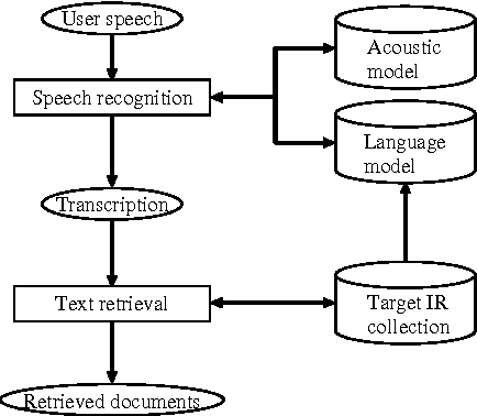 Figure 3 for Building a Test Collection for Speech-Driven Web Retrieval