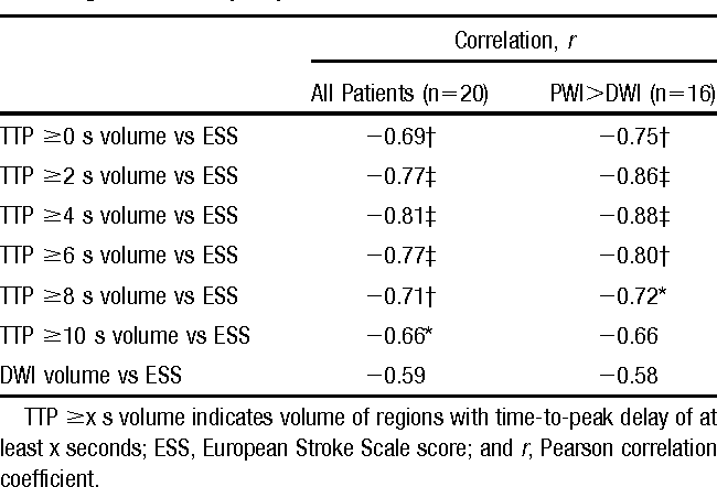 TABLE 2. Correlation of PWI Lesion Volume and Acute Neurological Deficit (ESS)