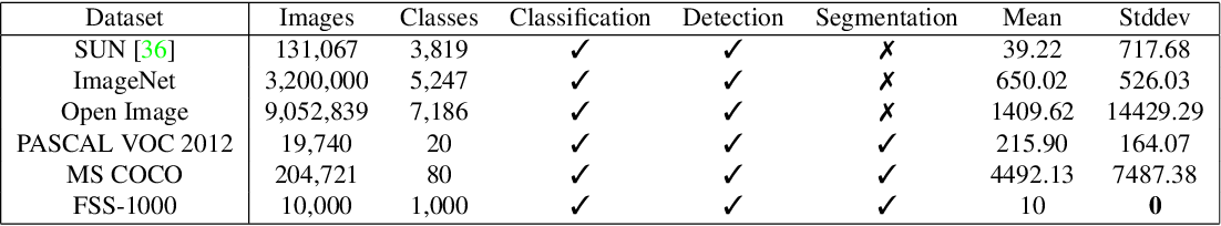 Figure 1 for FSS-1000: A 1000-Class Dataset for Few-Shot Segmentation