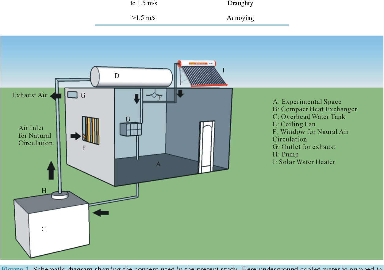 PDF] Energy Efficient Air Conditioning System Using Geothermal