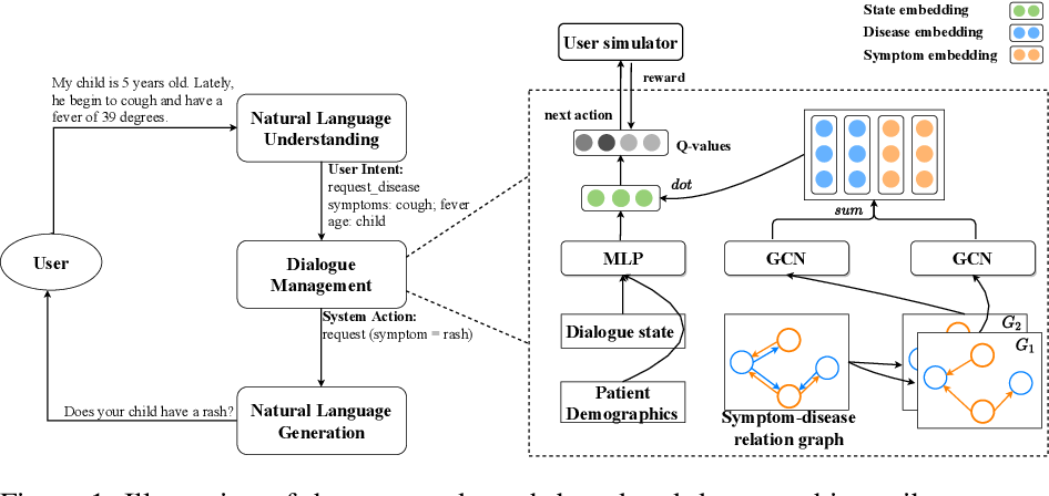Figure 2 for A Graph Based and Patient Demographics Aware Dialogue System for Disease Diagnosis
