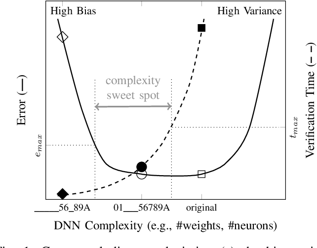 Figure 1 for Refactoring Neural Networks for Verification