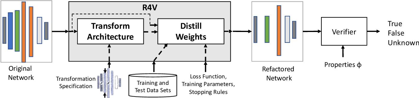 Figure 2 for Refactoring Neural Networks for Verification
