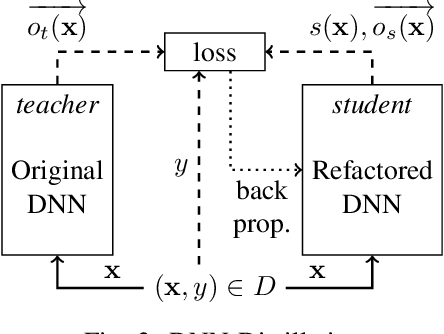 Figure 3 for Refactoring Neural Networks for Verification