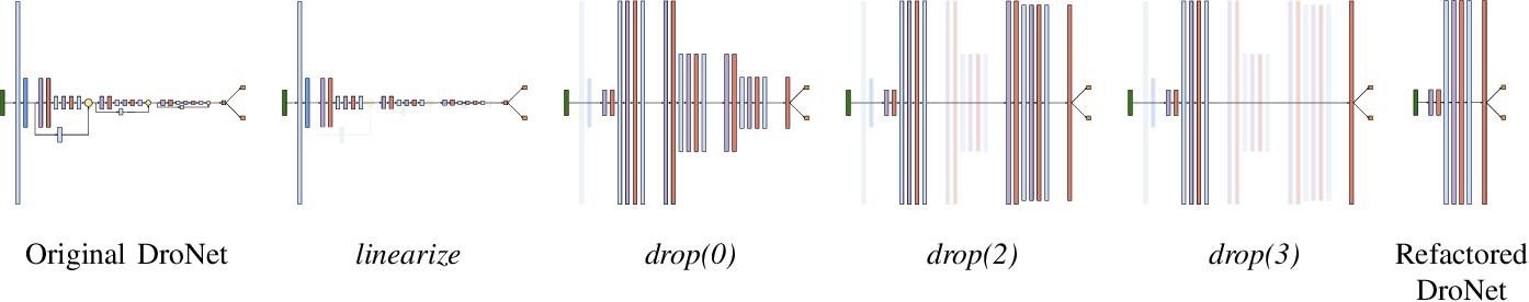 Figure 4 for Refactoring Neural Networks for Verification